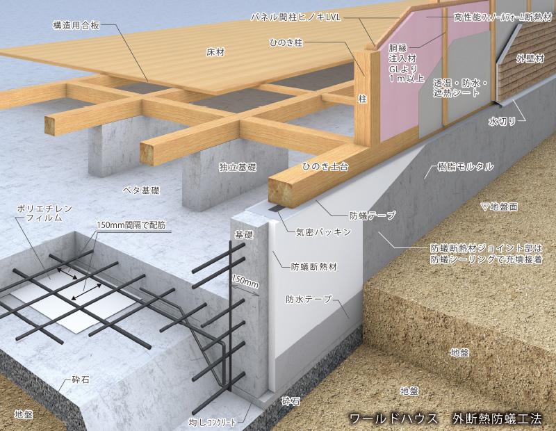 ワールドハウス 外断熱防蟻工法