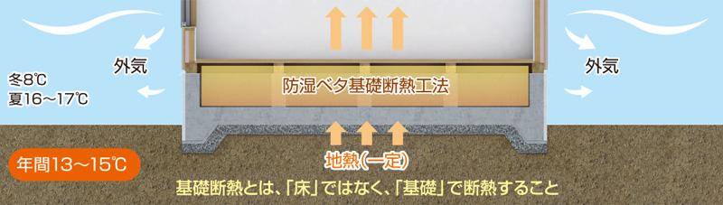 地熱利用の基礎断熱工法 基礎断熱とは、床ではなく、「基礎」で断熱すること