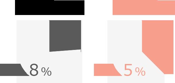 住宅の広さや間取りに不満を感じる 23.8% 収納の使いやすさに不満を感じる 37.5%