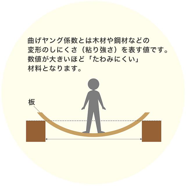 ひのきの4大効果 曲げヤング係数とは木材の粘り強さを表す値です。