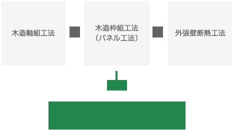 木造軸組工法 + 木造枠組工法(パネル工法) + 外張壁断熱工法 → KJP外張断熱工法