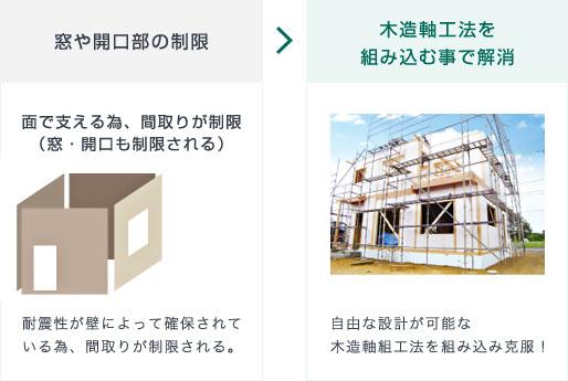 窓や開口部の制限 → 木造軸工法を組み込む事で解消