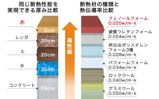 同じ断熱性能を実現できる厚み比較 断熱材の種類と熱伝導率比較 木・フェノールフォームの性能確認