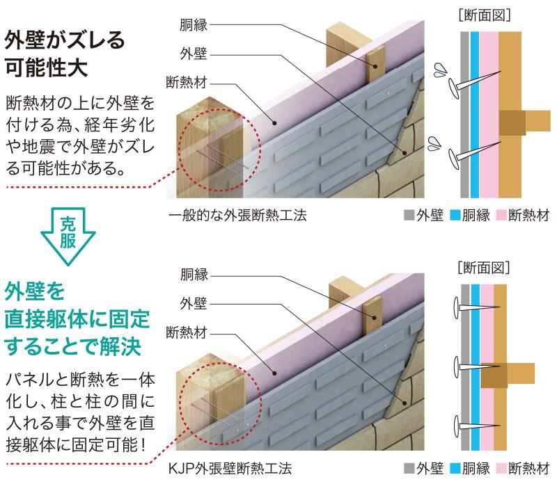 外壁がズレる可能性 → 外壁を直接躯体に固定する事で解消