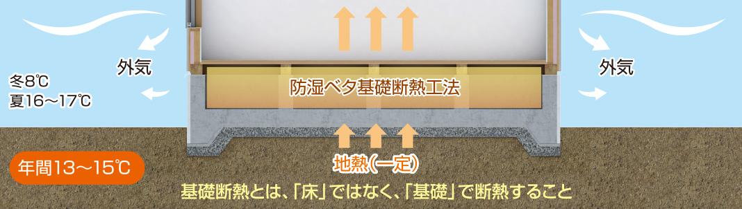 防湿ベタ基礎断熱工法 基礎地熱とは、「床」ではなく、「基礎」で断熱すること
