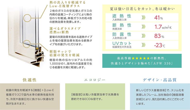 樹脂サッシ 快適性 エコロジー デザイン・高品質