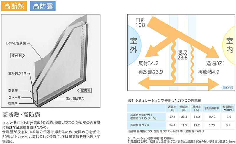 Low-E 複層ガラス 高断熱・高防露