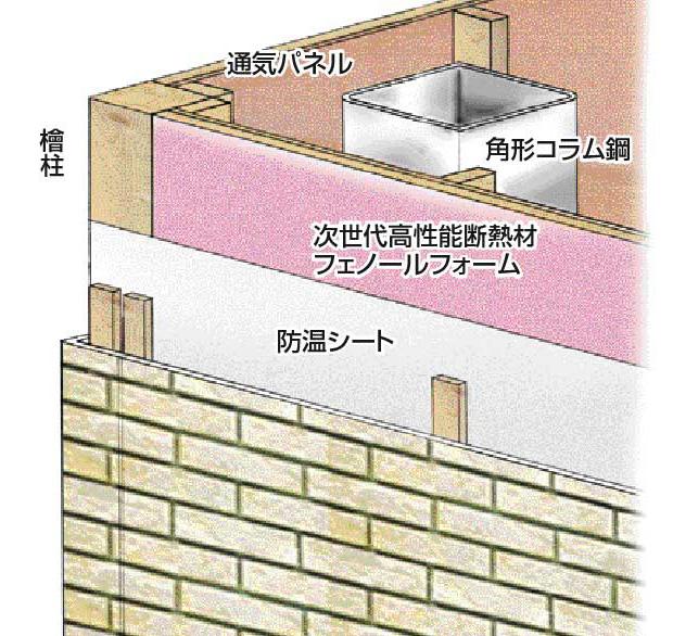 外断熱工法が鉄の弱点を克服