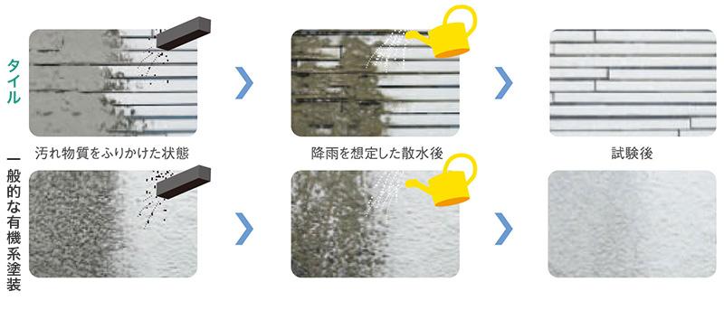 タイルと一般的な有機系塗装における、汚れ付着の散水前後の比較